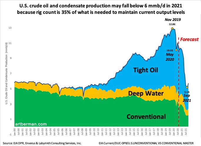Le pic de pétrole et ses conséquences - Page 16 2020_11_Graph-Mois